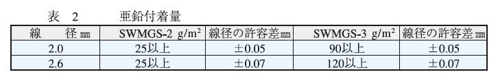 表2 亜鉛付着量