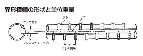 異形棒鋼の形状と単位重量