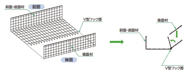1.前面・底面材と後面材の接合