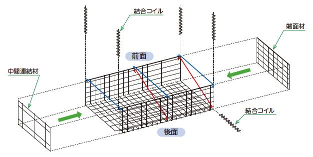 3.延長方向の接合
