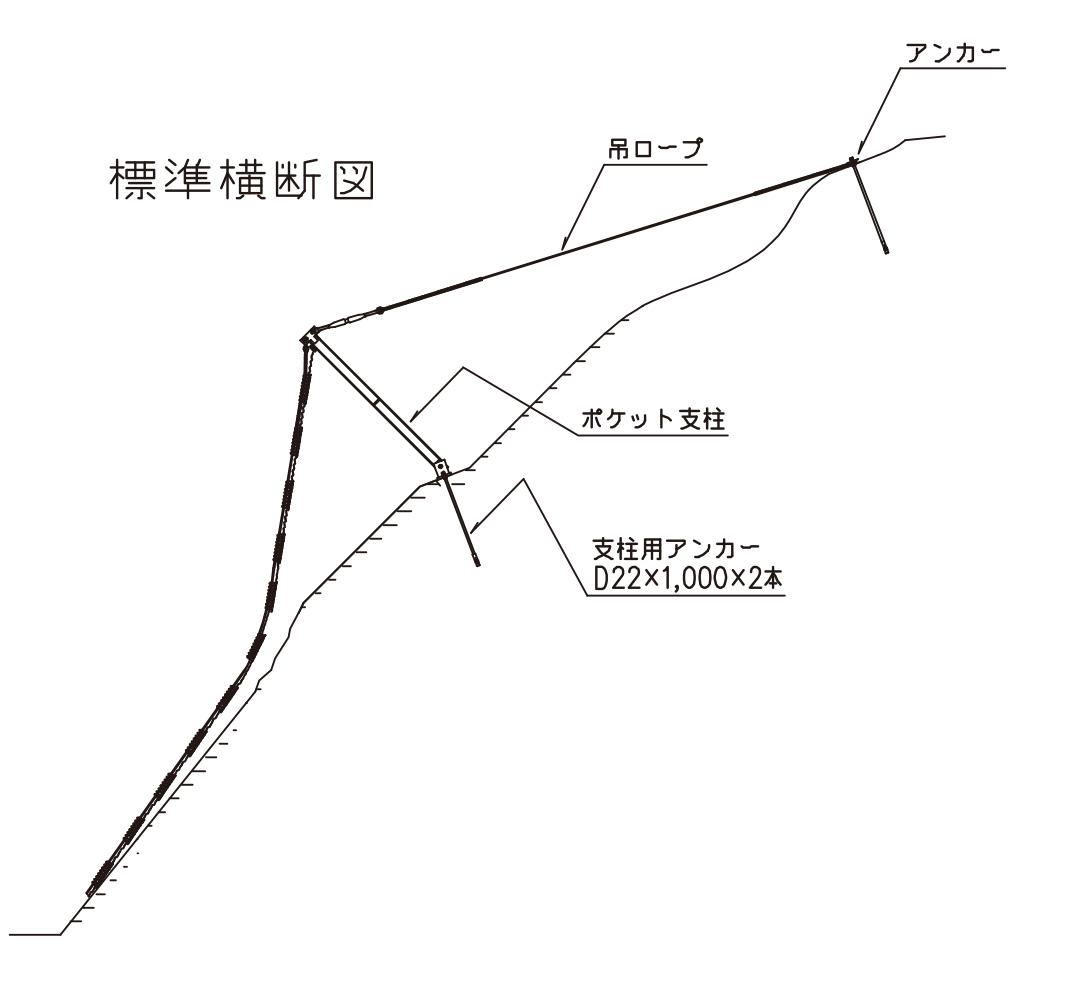 ケット式落石防護網