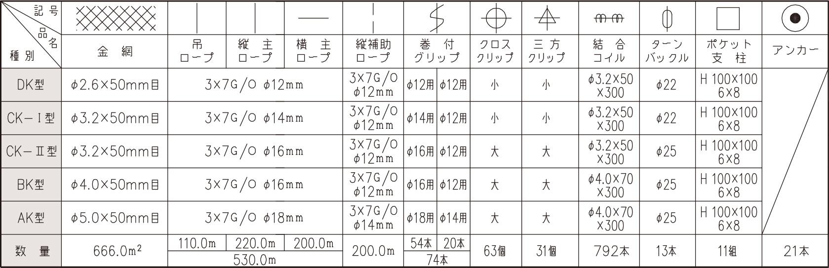 部材数量表 600.0 m²当り