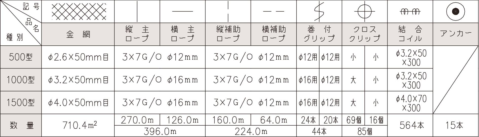 部材数量表 640.0 m²当り