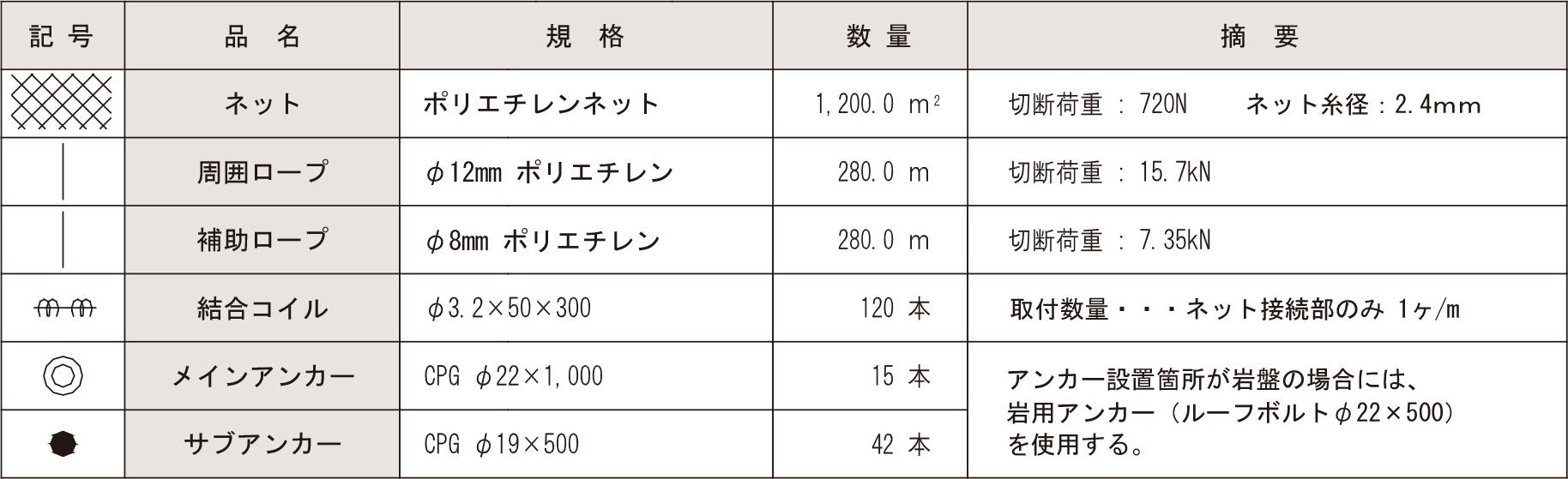 部材数量表 1200.0 m²当り