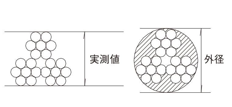 ワイヤロープ[JIS G 3525]
