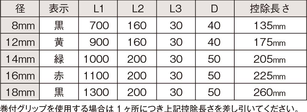 巻付グリップ[JIS G 3506]