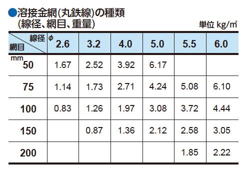 溶接金網(丸鉄線)の種類(線径、網目、重量)