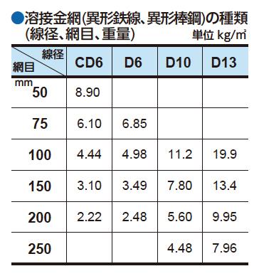 溶接金網(異形鉄線、異形棒鋼)の種類(線径、網目、重量)